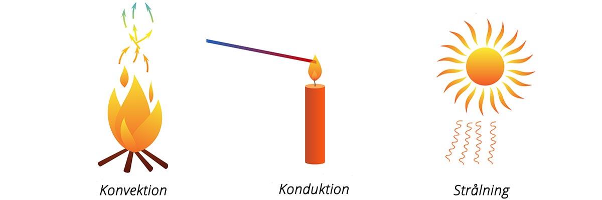 Banner som visar 3 typer av värmeöverföring: konvektion, konduktion och strålning